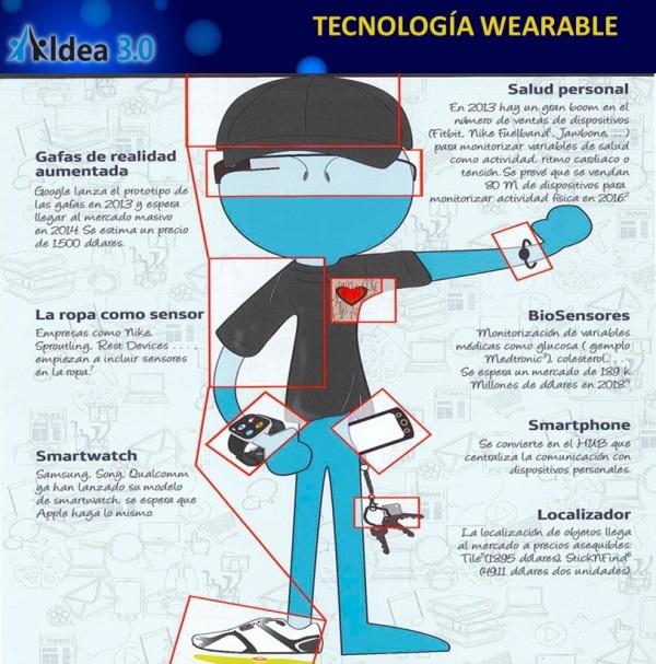 Qué es la tecnología wearable